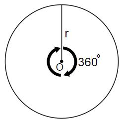360 angle