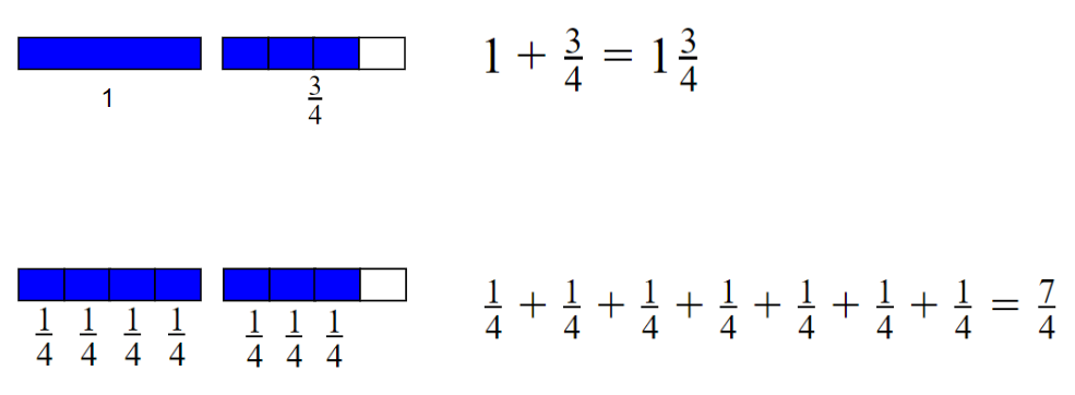 Representing a Mixed Number as an Improper Fraction