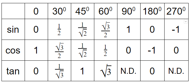 Trig Values Table