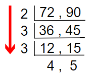 find hcf method 3.1