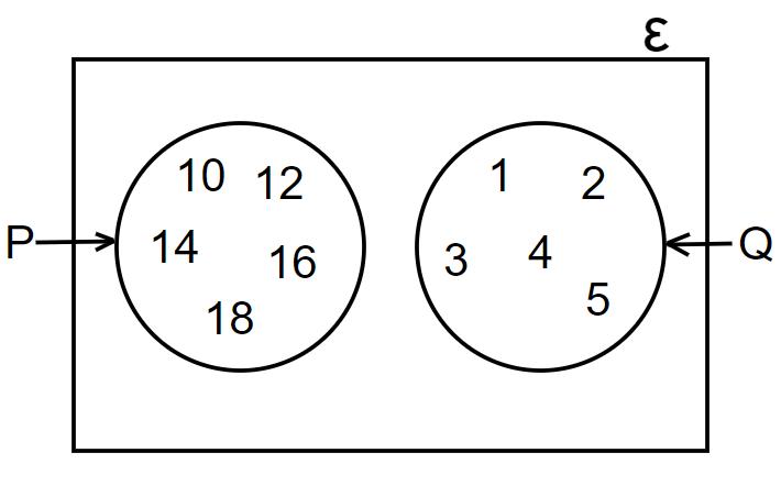disjoint sets venn diagram example