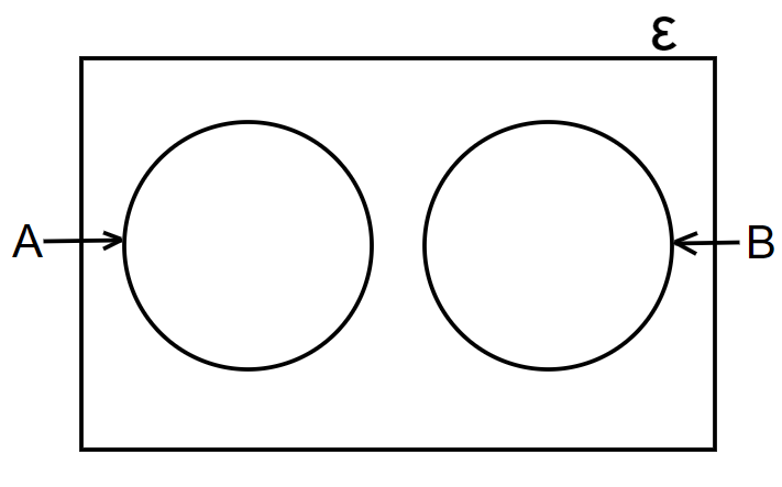 disjoint sets venn diagram