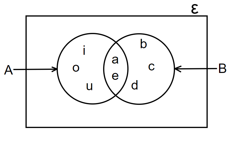 intersection of a set example