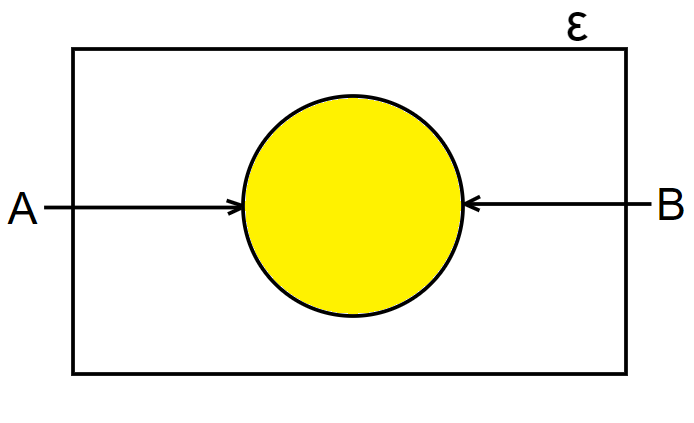 union of a set example 3
