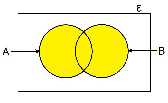 union of a set in venn diagram 1