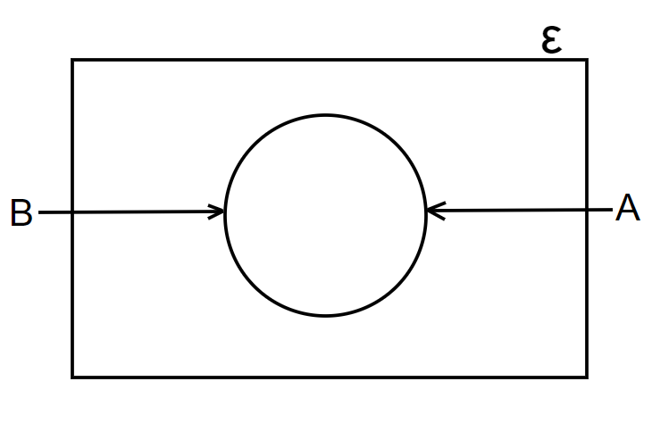 venn diagrams equal sets with one circle