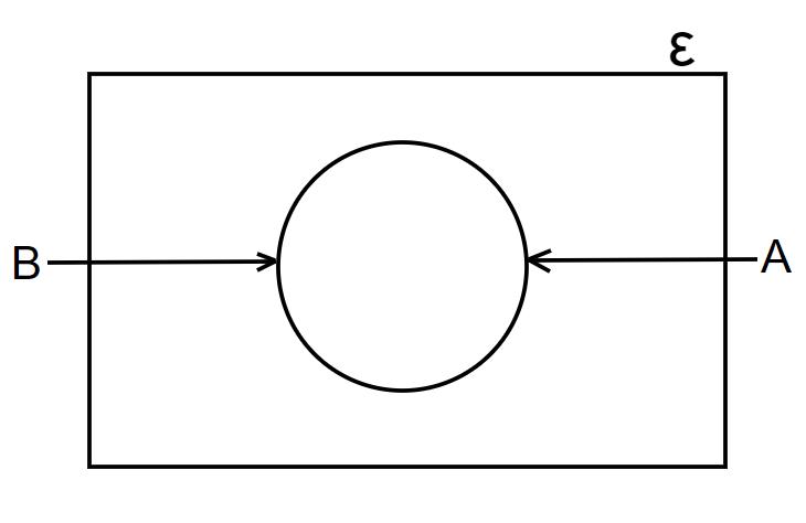 venn diagrams equal sets with one circle