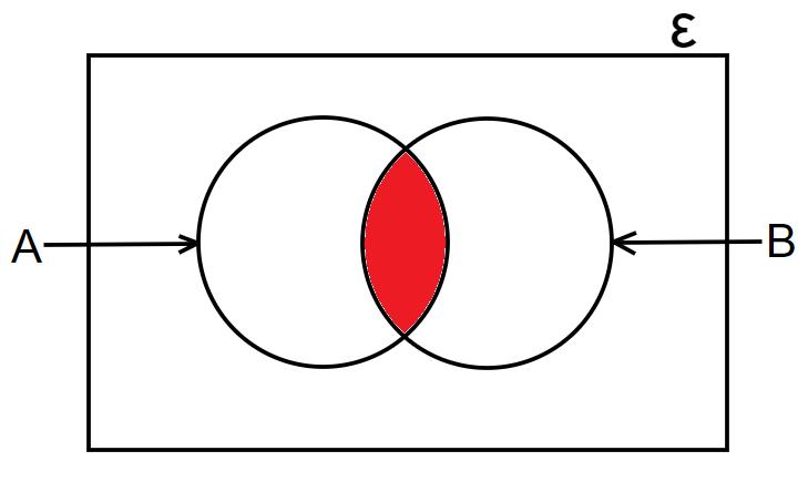 venn diagrams intersection example 1