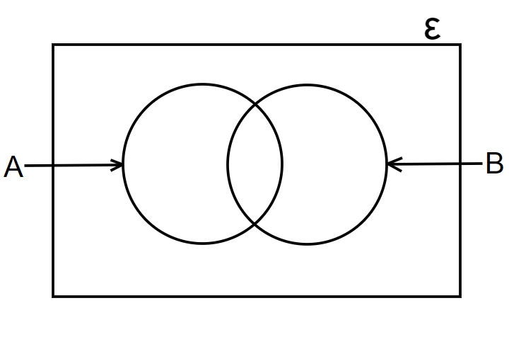 venn diagrams two circles with common elements