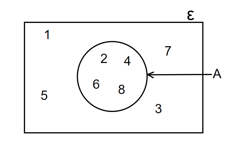 venn diagrams with one circle