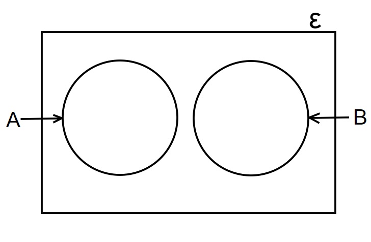 venn diagrams with two circles no common elements