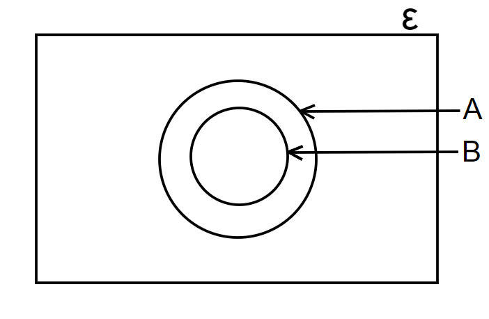 venn diagrams with two circles subset