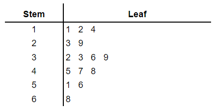 stem and leaf plot example 2.1