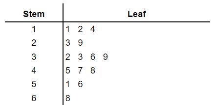 stem and leaf plot example 2.1