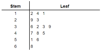 stem and leaf plot example 2