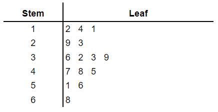 stem and leaf plot example 2
