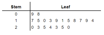 stem and leaf plot given order example 2
